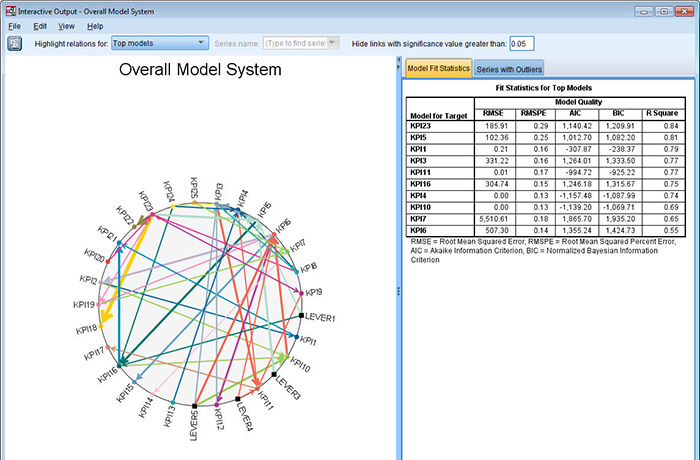 Technology Management Image: Analyze Complex Datasets
