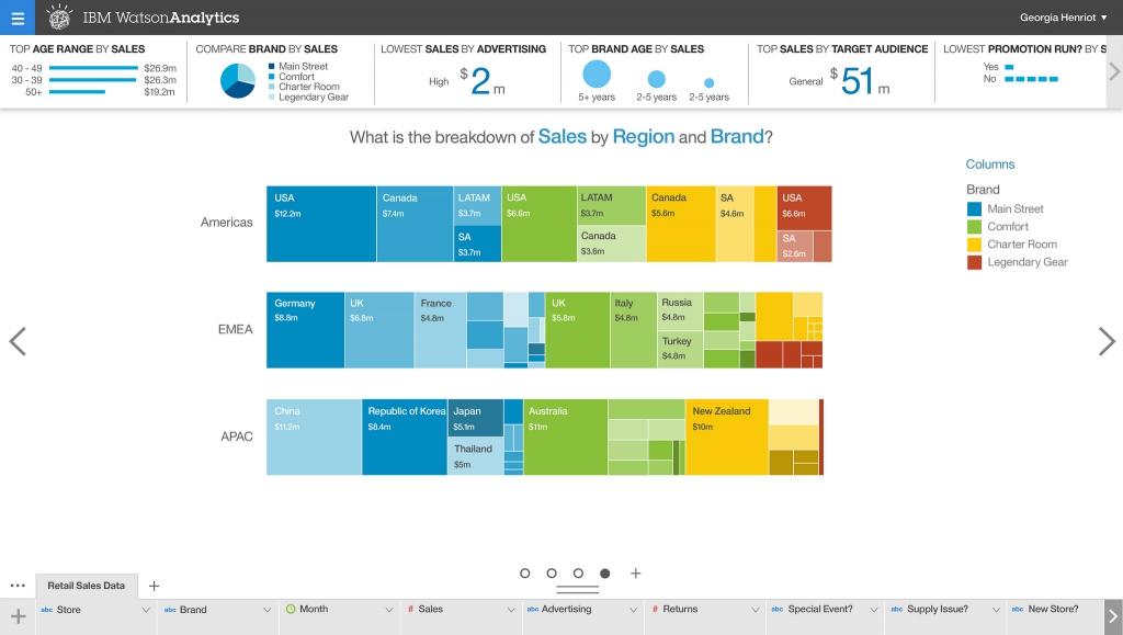 Watson Analytics Businesses